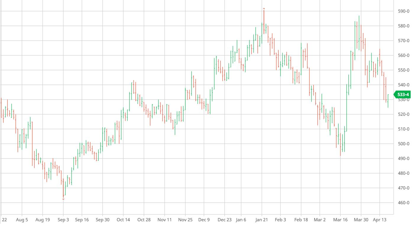 Wheat May 20 CBOT 200417